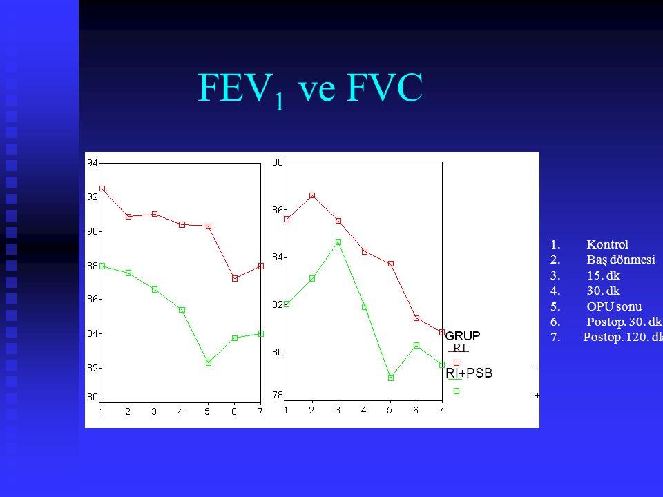 FEV1 ve FVC i Kontrol Baş dönmesi 15. dk 30. dk OPU sonu