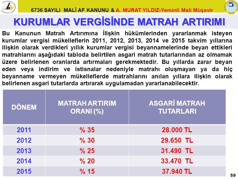 KURUMLAR VERGİSİNDE MATRAH ARTIRIMI