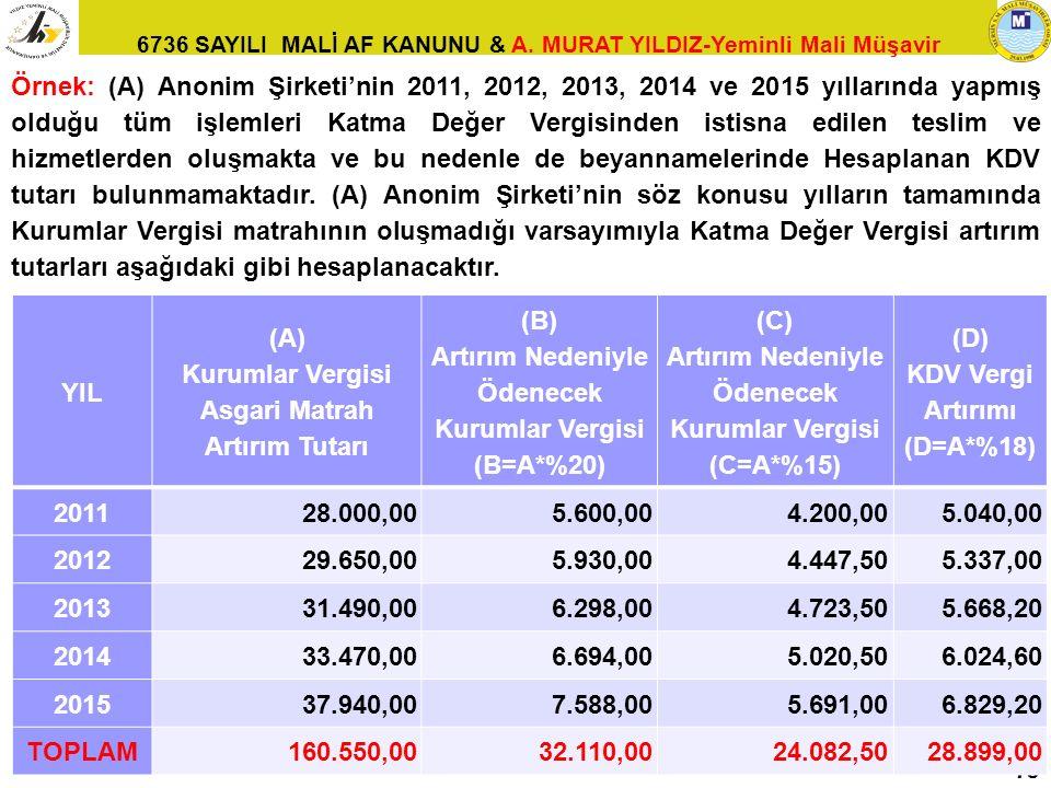 Kurumlar Vergisi Asgari Matrah Artırım Tutarı (B)