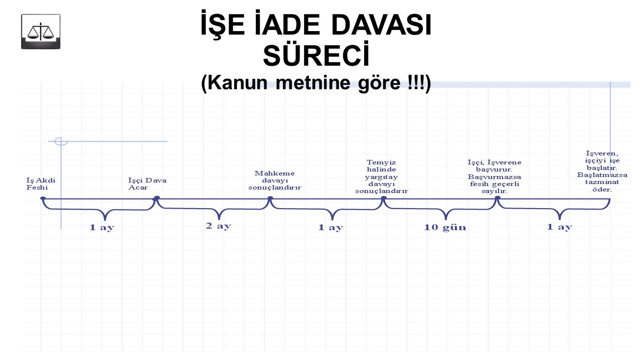 İŞE İADE DAVASI SÜRECİ (Kanun metnine göre !!!)