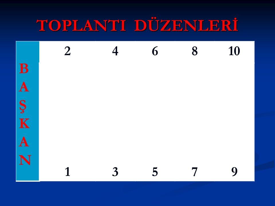 TOPLANTI DÜZENLERİ B A Ş K N 2 4 6 8 10 1 3 5 7 9