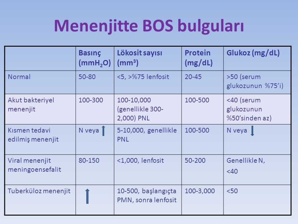 Menenjitte BOS bulguları