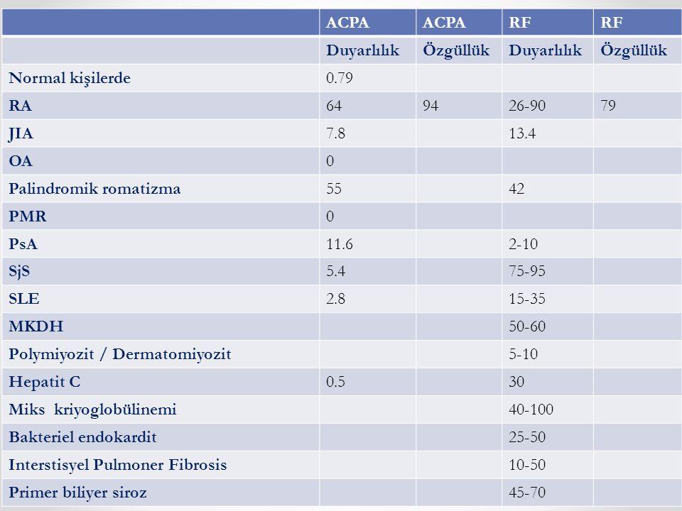 ACPA RF. Duyarlılık. Özgüllük. Normal kişilerde. 0.79. RA. 64. 94. 26-90. 79. JIA. 7.8. 13.4.