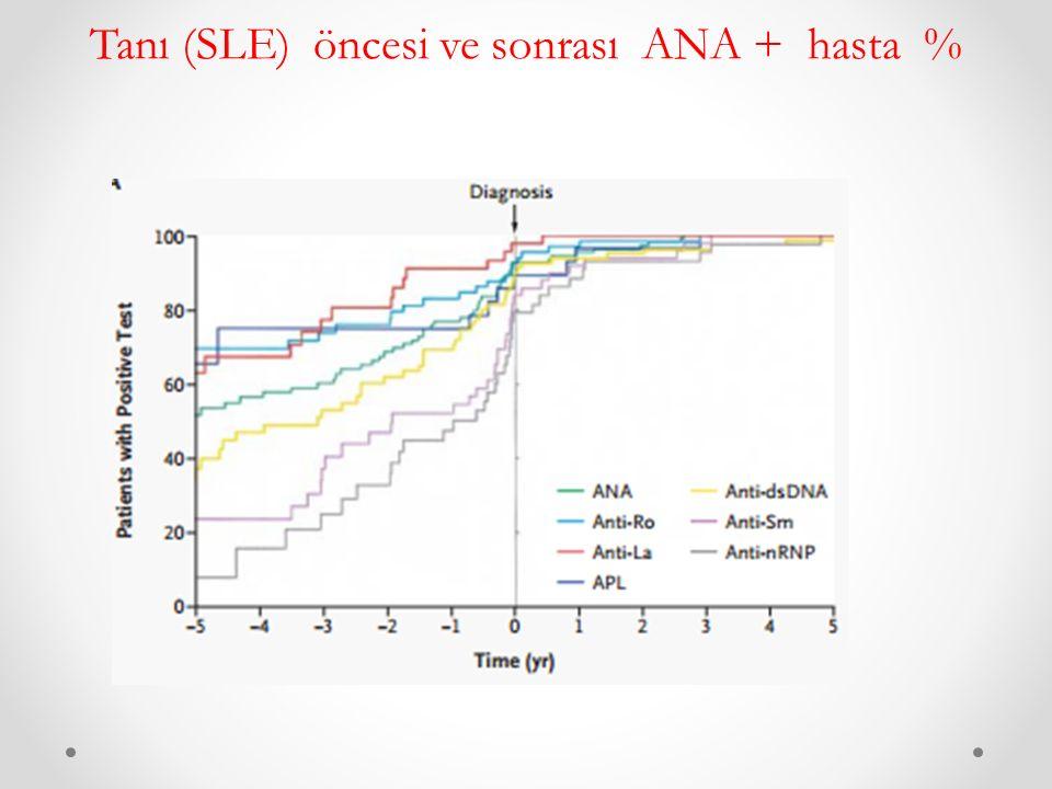 Tanı (SLE) öncesi ve sonrası ANA + hasta %
