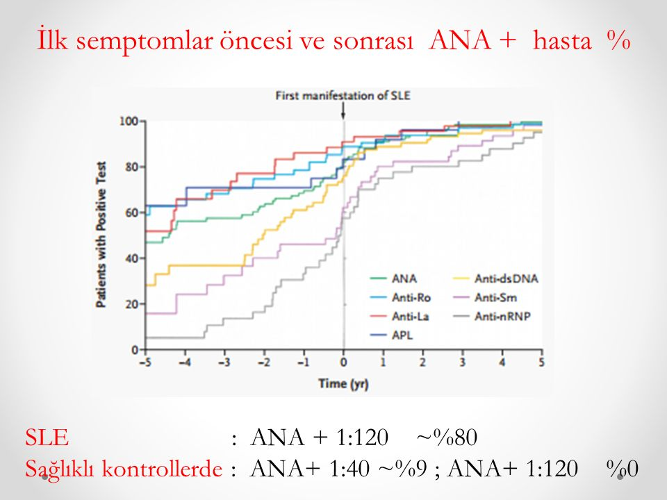 İlk semptomlar öncesi ve sonrası ANA + hasta %
