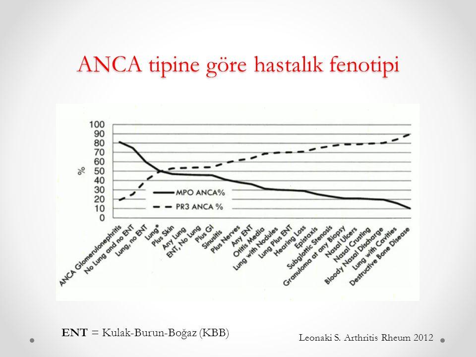 ANCA tipine göre hastalık fenotipi