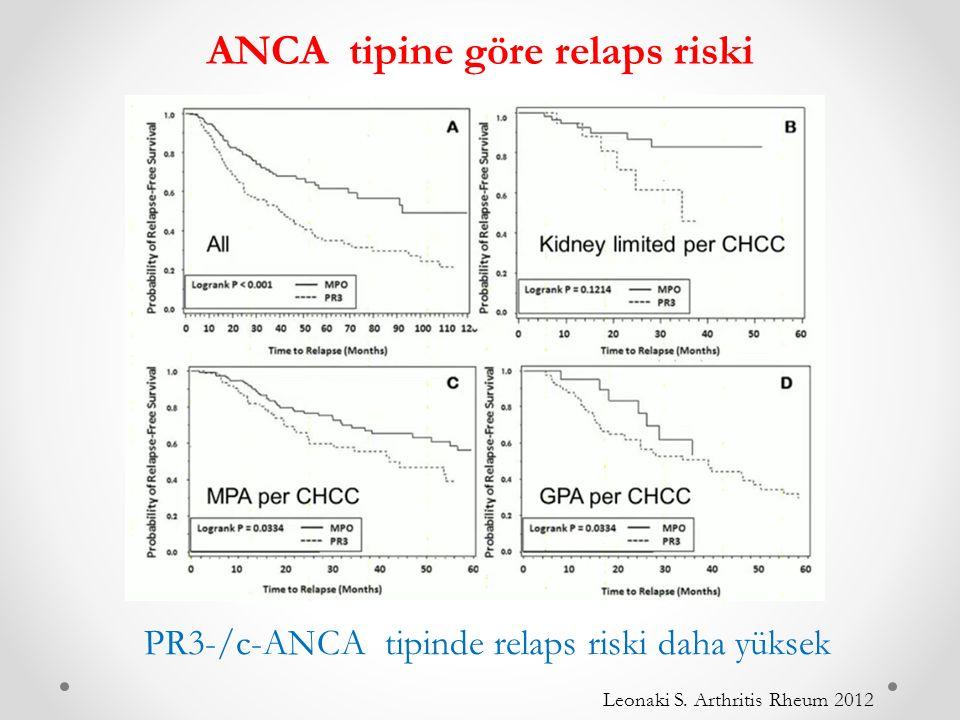 ANCA tipine göre relaps riski