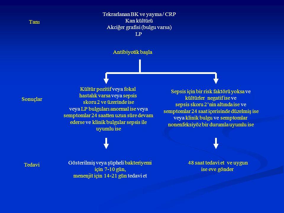 Tekrarlanan BK ve yayma / CRP Kan kültürü