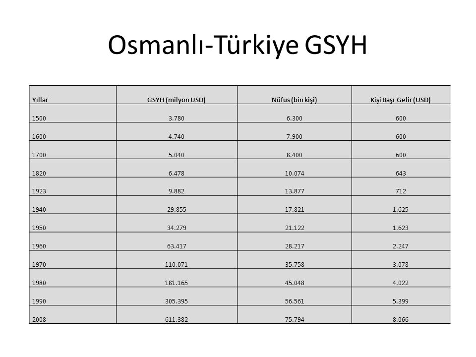 Osmanlı-Türkiye GSYH Angus Maddison
