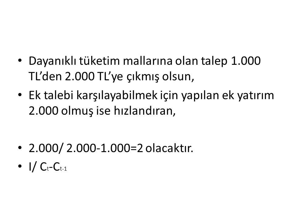 Dayanıklı tüketim mallarına olan talep 1. 000 TL'den 2