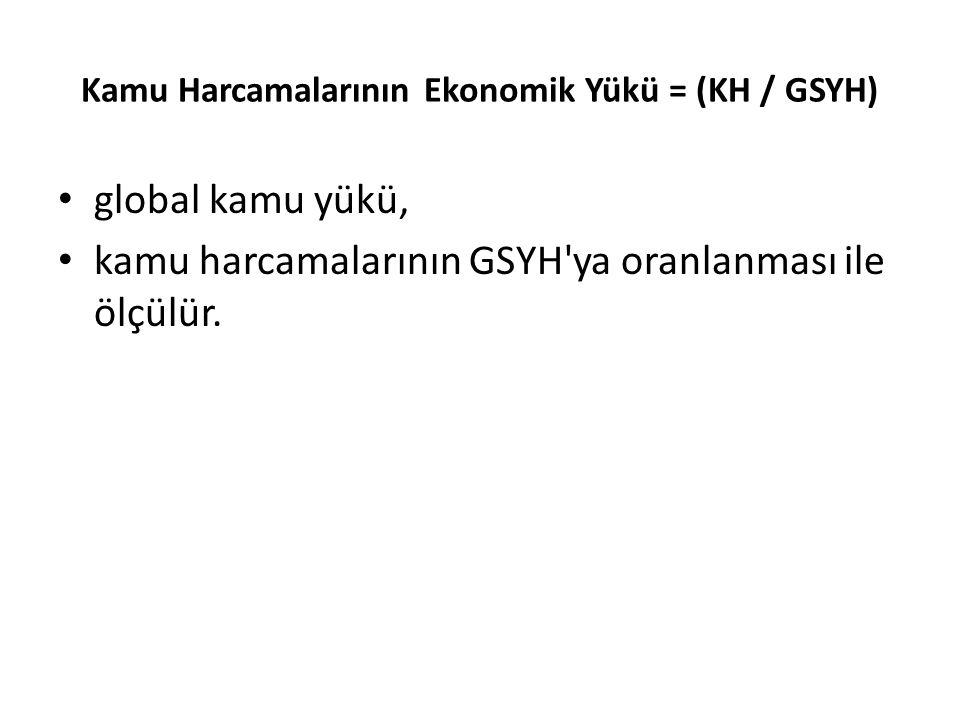 Kamu Harcamalarının Ekonomik Yükü = (KH / GSYH)