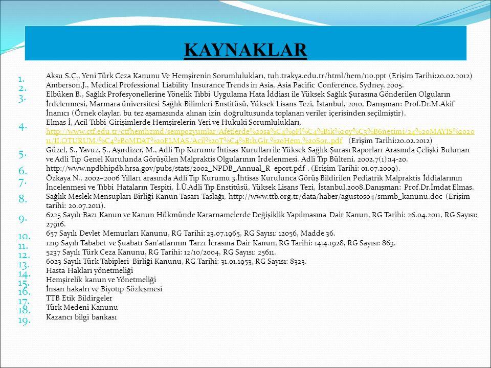 KAYNAKLAR Aksu S.Ç., Yeni Türk Ceza Kanunu Ve Hemşirenin Sorumlulukları, tuh.trakya.edu.tr/html/hem/110.ppt (Erişim Tarihi:20.02.2012)