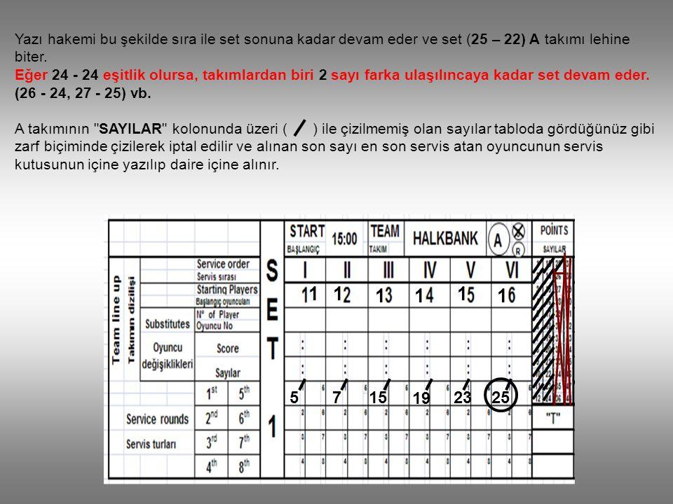 Yazı hakemi bu şekilde sıra ile set sonuna kadar devam eder ve set (25 – 22) A takımı lehine biter.