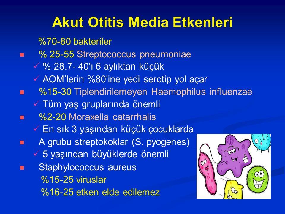 Akut Otitis Media Etkenleri