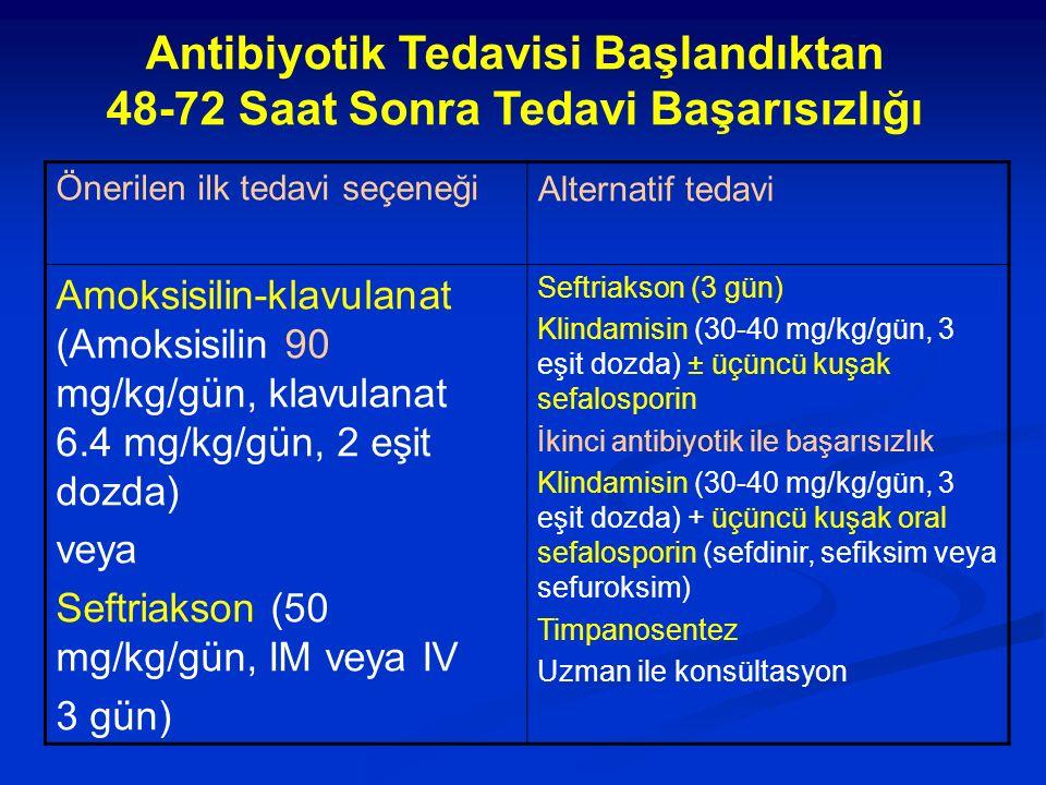 Antibiyotik Tedavisi Başlandıktan