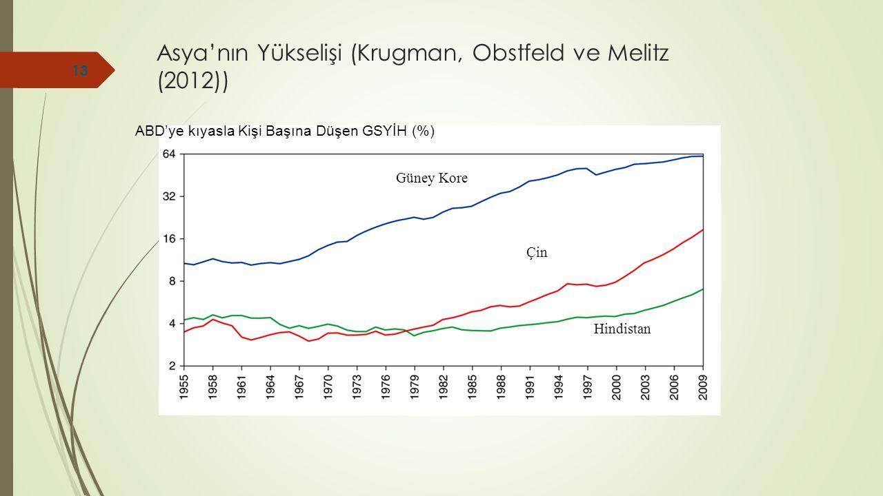 Asya'nın Yükselişi (Krugman, Obstfeld ve Melitz (2012))