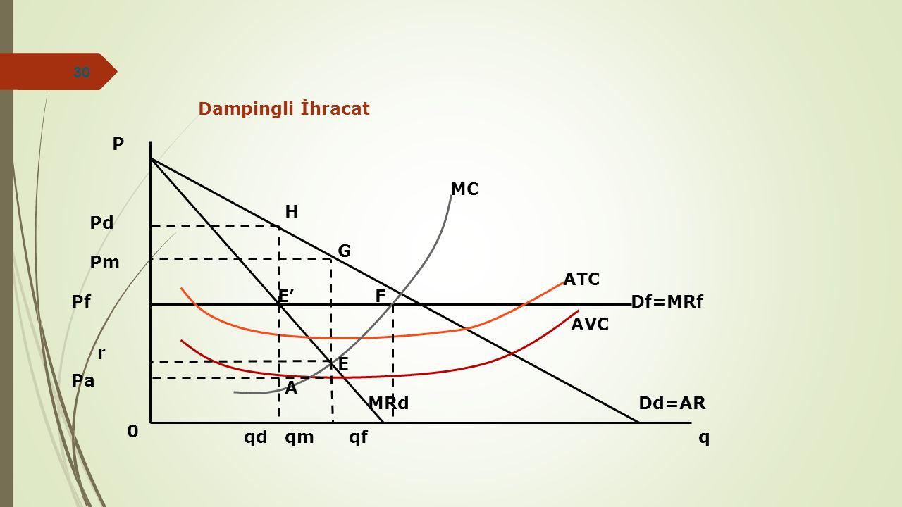 Dampingli İhracat P MC H Pd G Pm ATC E' F Pf Df=MRf AVC r E Pa A MRd Dd=AR qd qm qf q