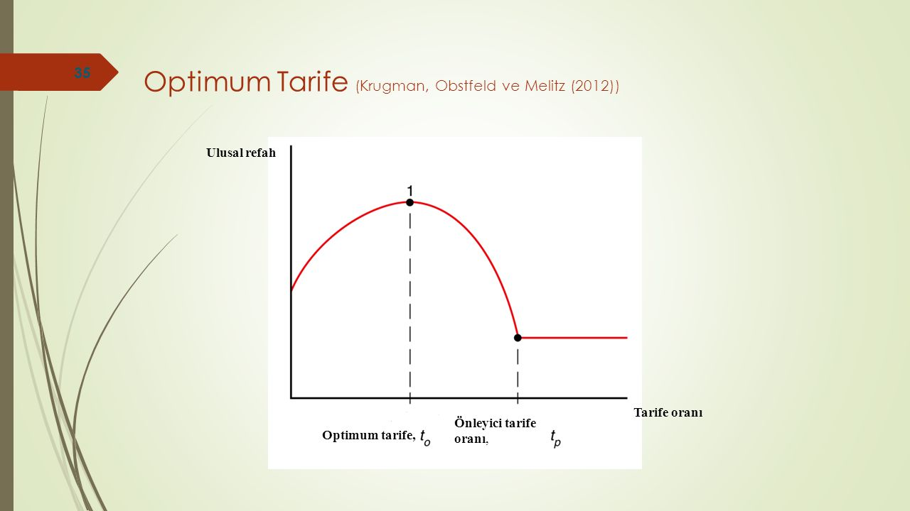 Optimum Tarife (Krugman, Obstfeld ve Melitz (2012))