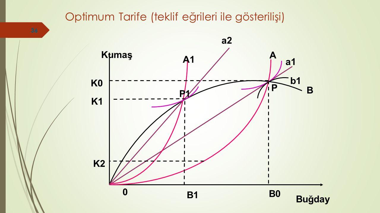 Optimum Tarife (teklif eğrileri ile gösterilişi)