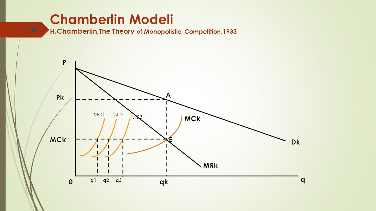 Chamberlin Modeli H.Chamberlin,The Theory of Monopolistic Competition,1933