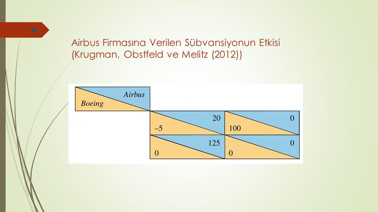 Airbus Firmasına Verilen Sübvansiyonun Etkisi (Krugman, Obstfeld ve Melitz (2012))