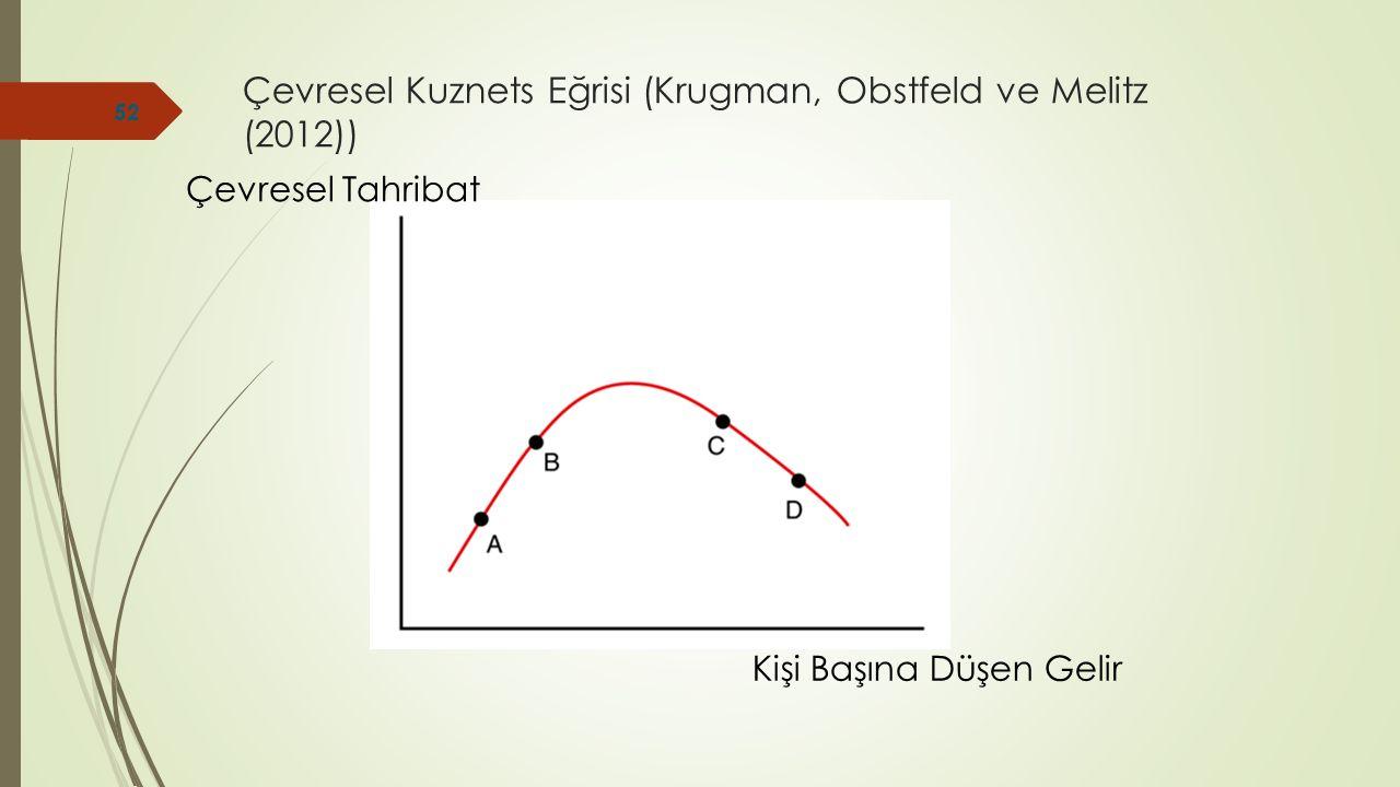 Çevresel Kuznets Eğrisi (Krugman, Obstfeld ve Melitz (2012))
