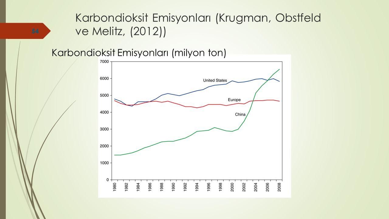 Karbondioksit Emisyonları (Krugman, Obstfeld ve Melitz, (2012))