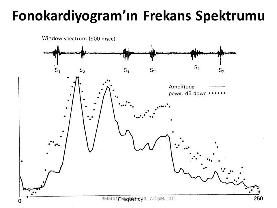 Fonokardiyogram'ın Frekans Spektrumu