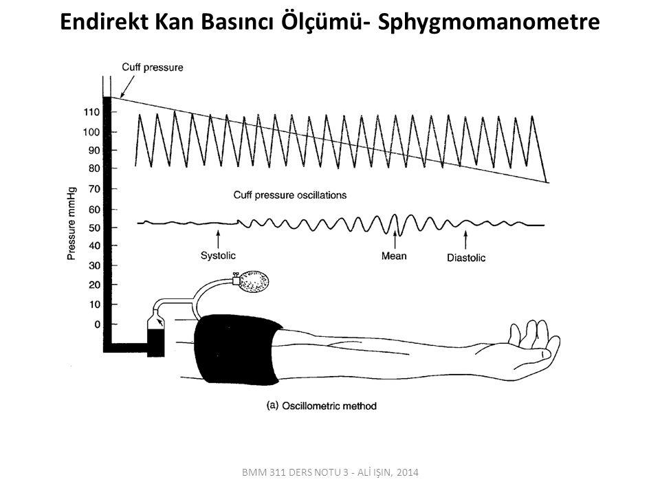 Endirekt Kan Basıncı Ölçümü- Sphygmomanometre