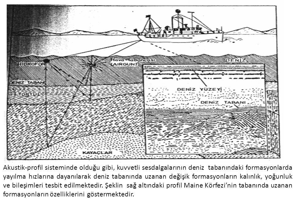 Akustik-profil sisteminde olduğu gibi, kuvvetli sesdalgalarının deniz tabanındaki formasyonlarda yayılma hızlarına dayanılarak deniz tabanında uzanan değişik formasyonların kalınlık, yoğunluk ve bileşimleri tesbit edilmektedir.