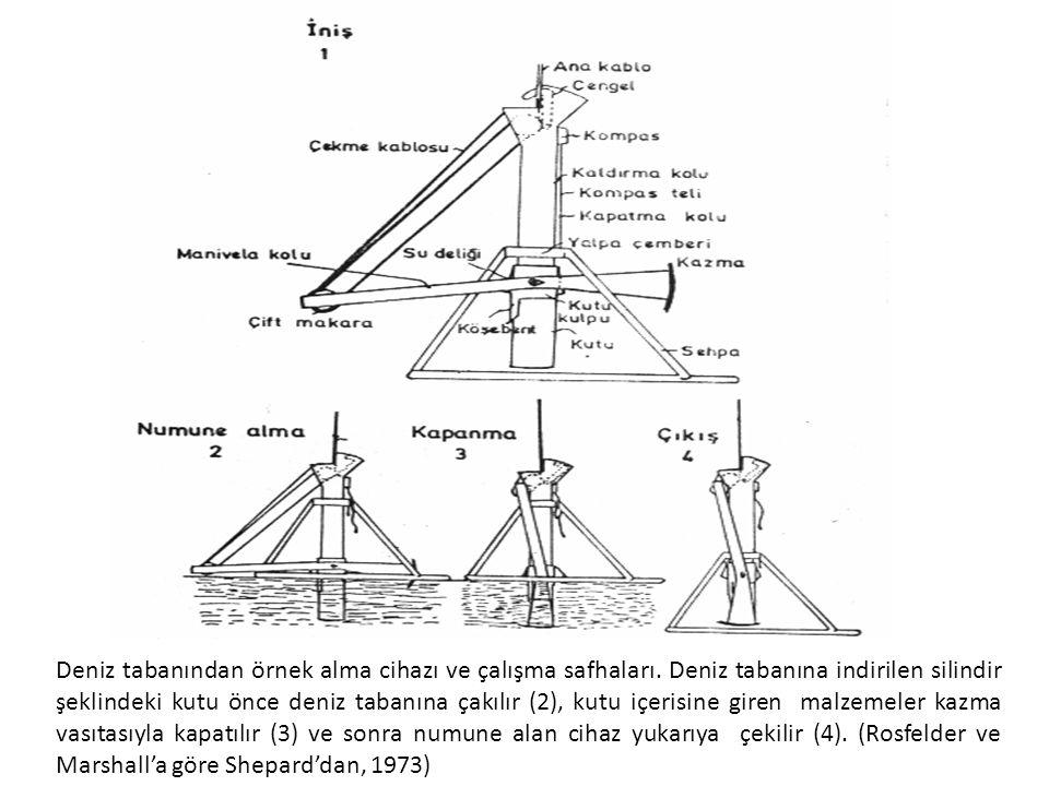 Deniz tabanından örnek alma cihazı ve çalışma safhaları