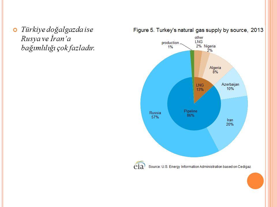 Türkiye doğalgazda ise Rusya ve İran'a bağımlılığı çok fazladır.