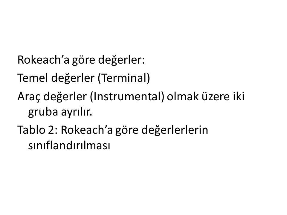 Rokeach'a göre değerler: Temel değerler (Terminal) Araç değerler (Instrumental) olmak üzere iki gruba ayrılır.