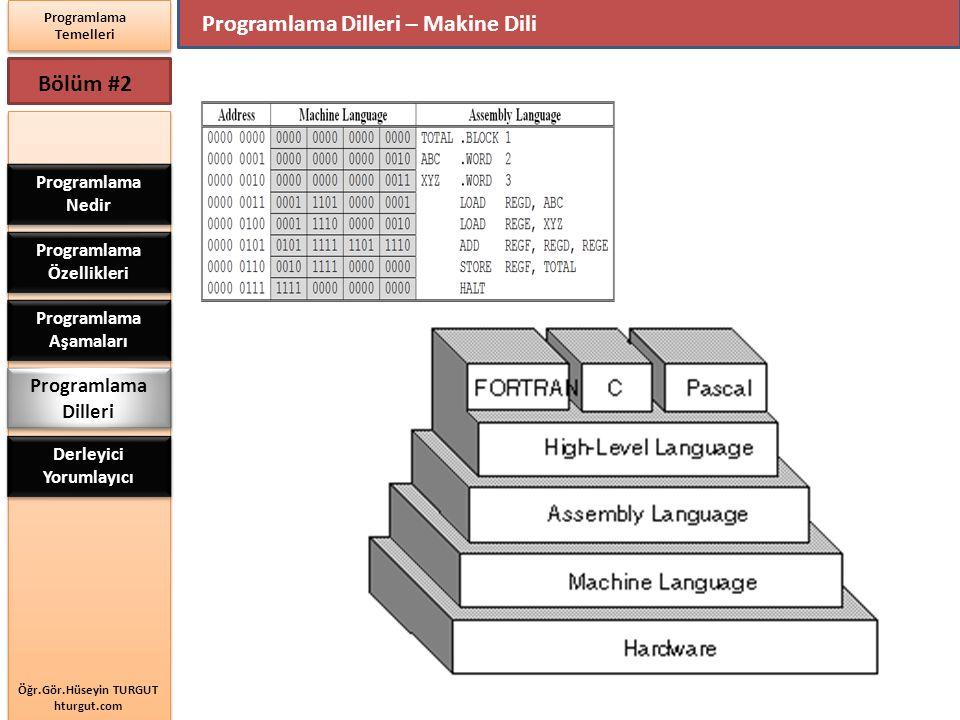 Programlama Özellikleri Programlama Aşamaları Derleyici Yorumlayıcı