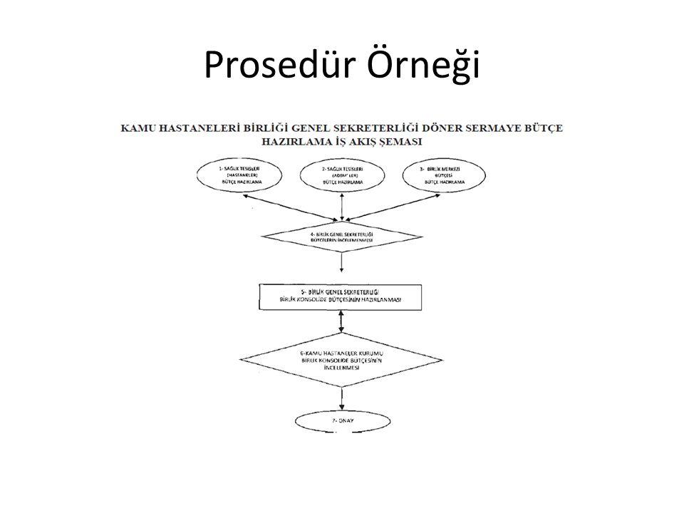 Prosedür Örneği
