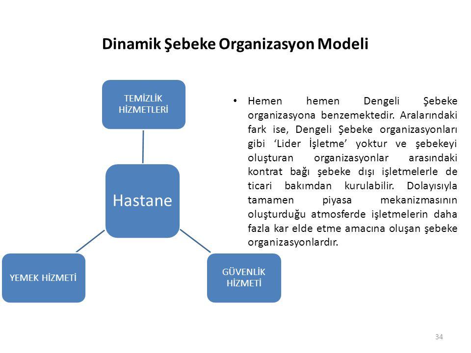 Dinamik Şebeke Organizasyon Modeli