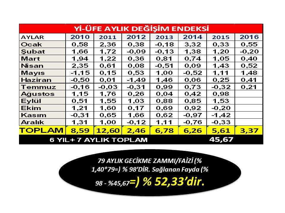 79 AYLIK GECİKME ZAMMI/FAİZİ (% 1,40. 79=) % 98'DİR