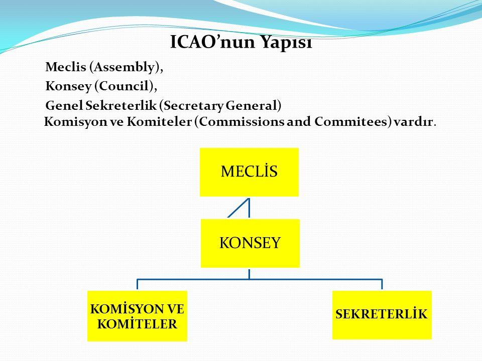 ICAO'nun Yapısı MECLİS KONSEY Meclis (Assembly), Konsey (Council),