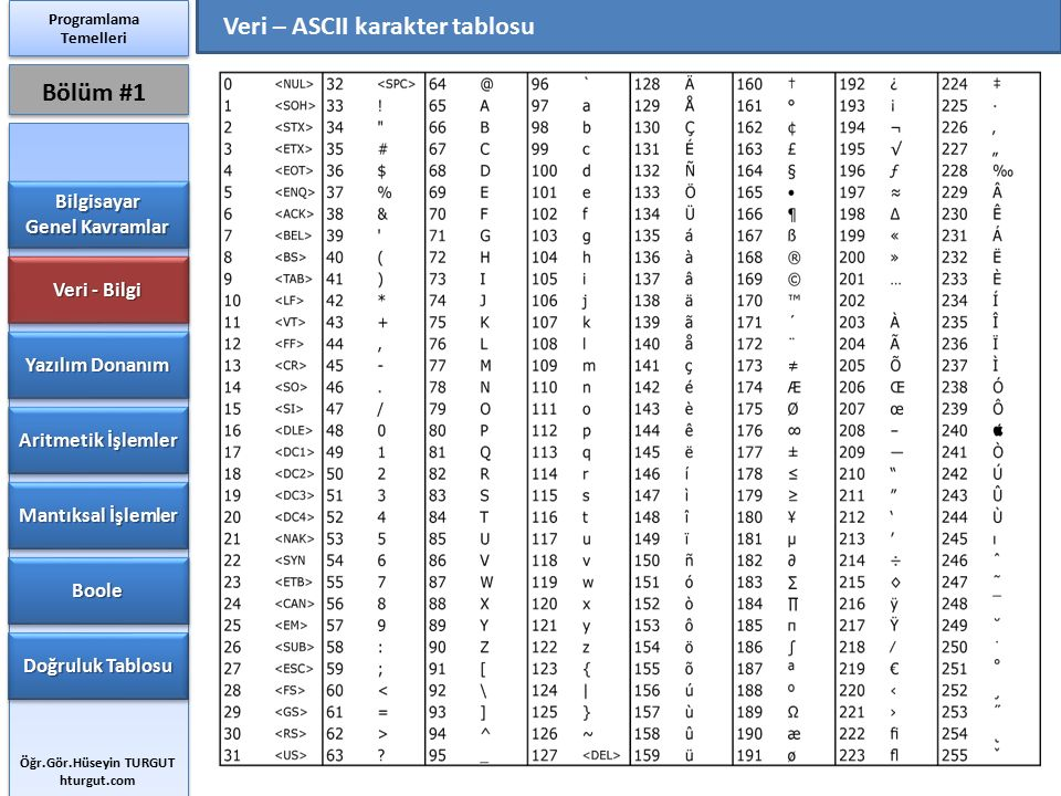 Veri – ASCII karakter tablosu