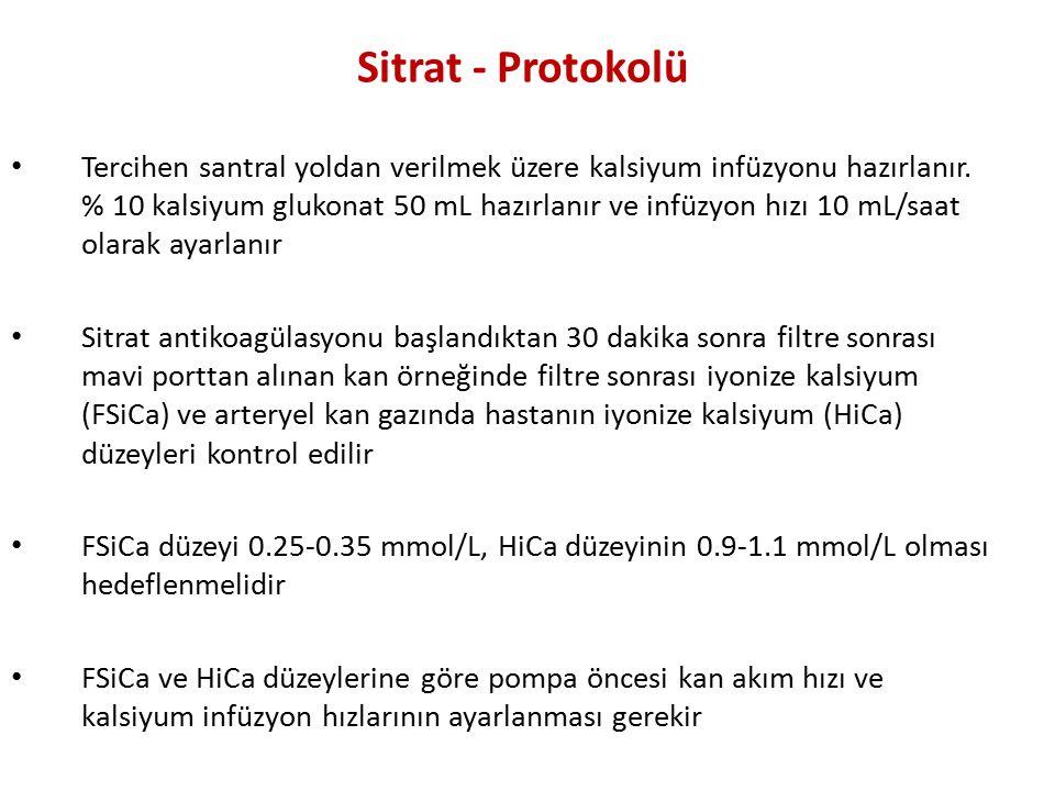 Sitrat - Protokolü