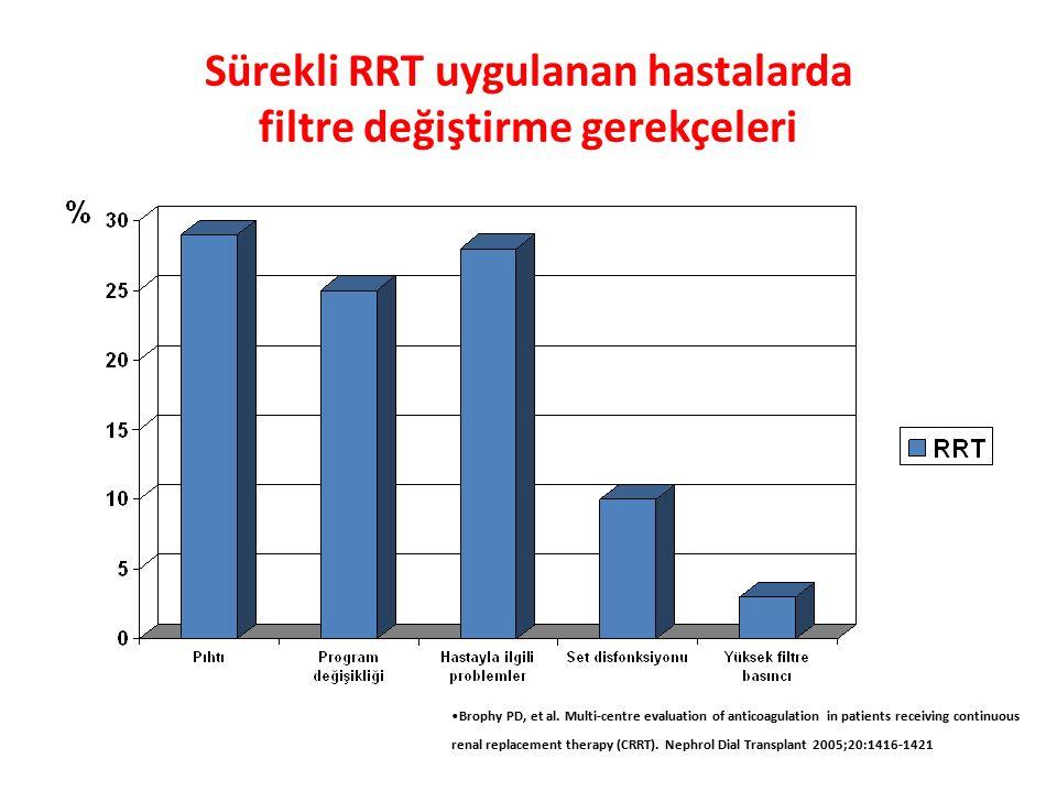 Sürekli RRT uygulanan hastalarda filtre değiştirme gerekçeleri