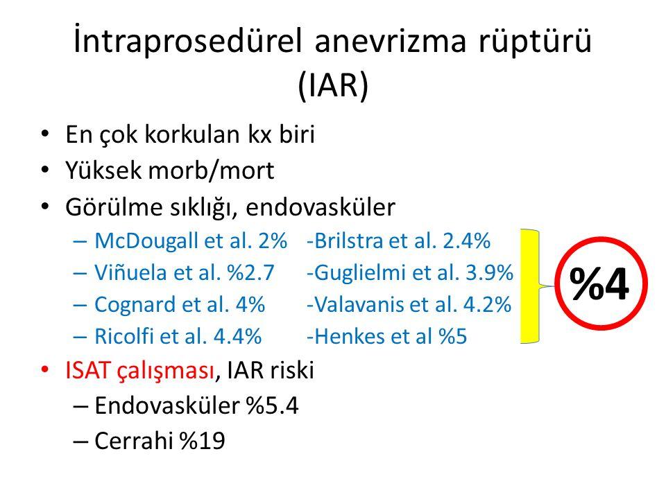 İntraprosedürel anevrizma rüptürü (IAR)