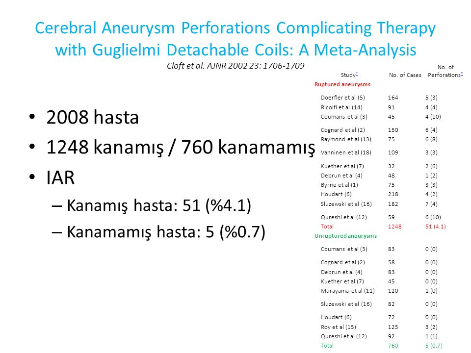 2008 hasta 1248 kanamış / 760 kanamamış IAR Kanamış hasta: 51 (%4.1)