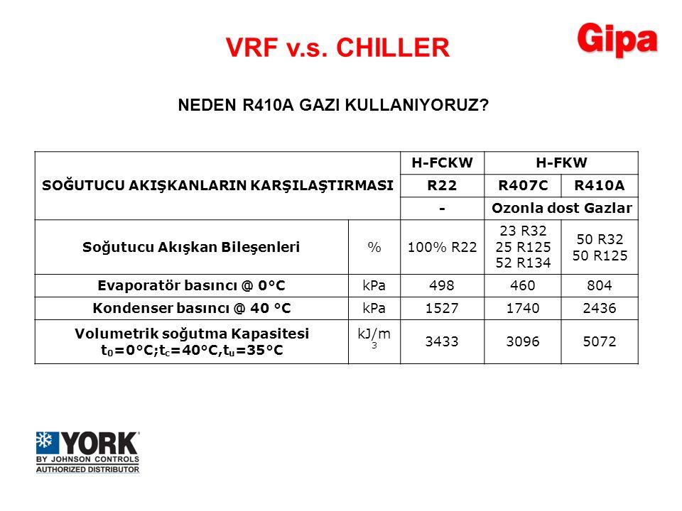 VRF v.s. CHILLER NEDEN R410A GAZI KULLANIYORUZ