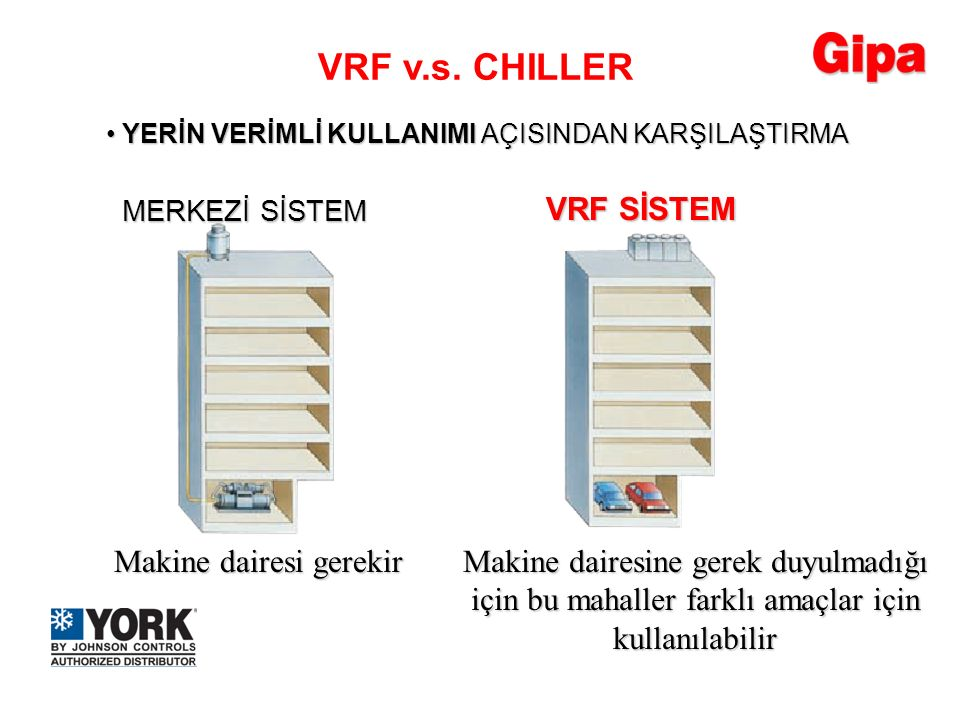 VRF v.s. CHILLER VRF SİSTEM Makine dairesi gerekir