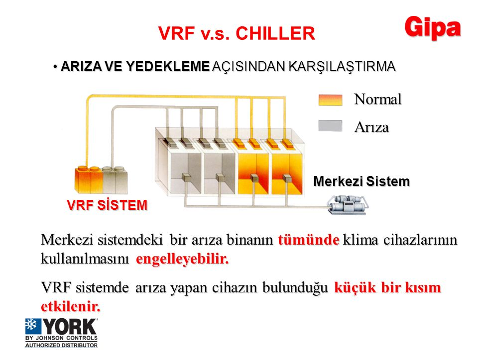 VRF v.s. CHILLER Normal Arıza