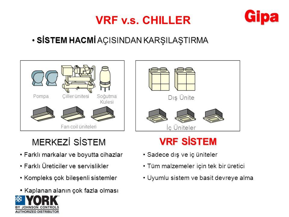 VRF v.s. CHILLER VRF SİSTEM MERKEZİ SİSTEM