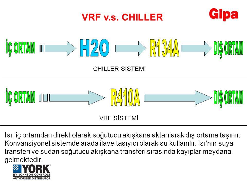 İÇ ORTAM H2O R134A DIŞ ORTAM İÇ ORTAM R410A DIŞ ORTAM VRF v.s. CHILLER