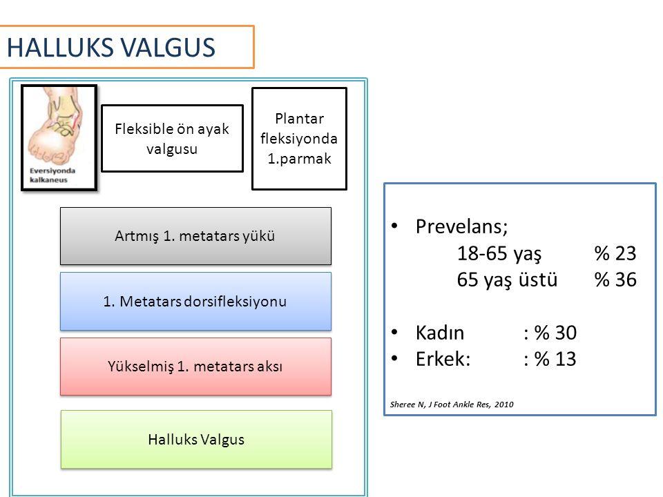 HALLUKS VALGUS Prevelans; 18-65 yaş % 23 65 yaş üstü % 36 Kadın : % 30
