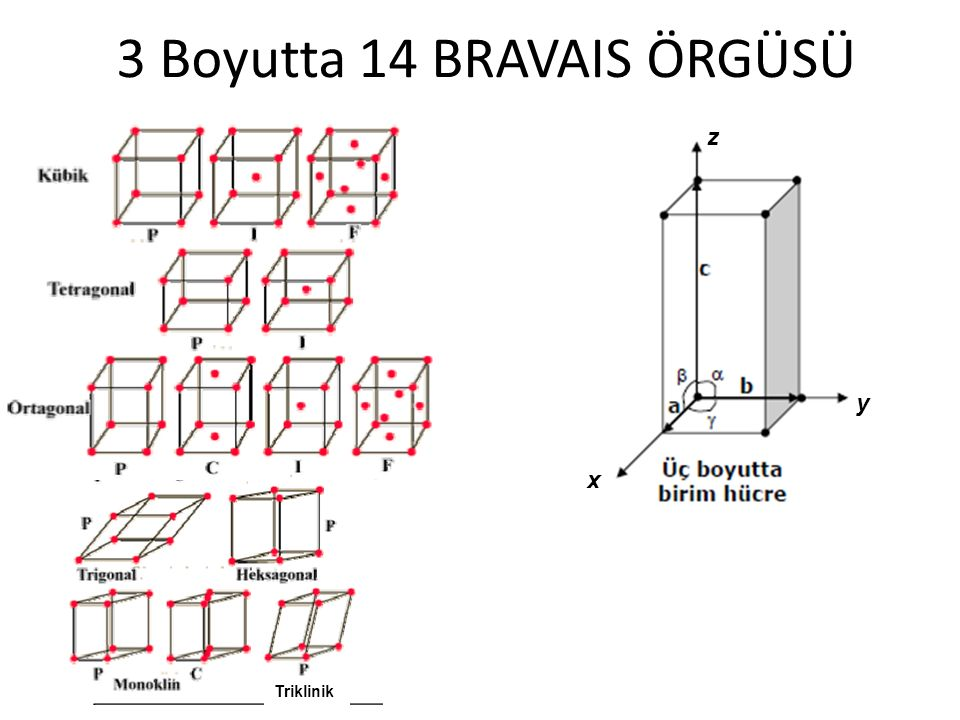 3 Boyutta 14 BRAVAIS ÖRGÜSÜ